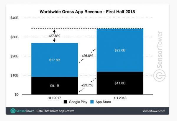 За первое полугодие пользователи App Store и Google Play потратили почти $35 млрд на приложения