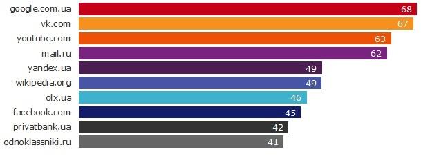 Представлен рейтинг самых популярных сайтов Украины (апрель 2015)