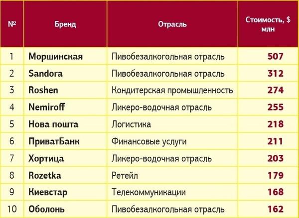 Rozetka вошла в ТОП-10 самых дорогих брендов Украины