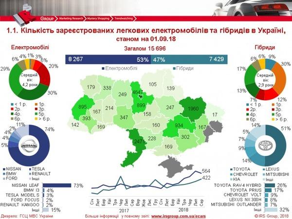 В прошлом месяце в Украине зарегистрировали почти 1000 электромобилей и гибридов