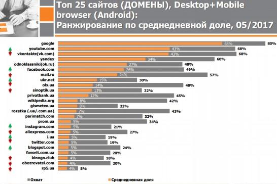 Блокировка российских ресурсов отразилась на расстановке в рейтинге популярных сайтов Украины