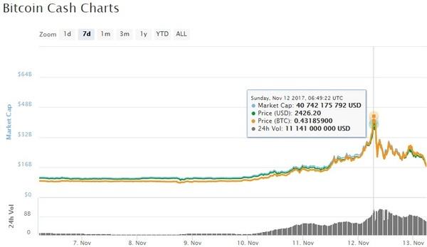 Курс Bitcoin Cash установил рекорд, увеличившись на прошлой неделе в 4 раза