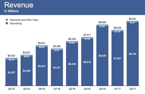 Прибыль Facebook во втором квартале выросла на 71%