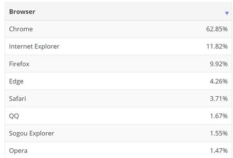 Доля Firefox на рынке десктопных браузеров продолжает сокращаться