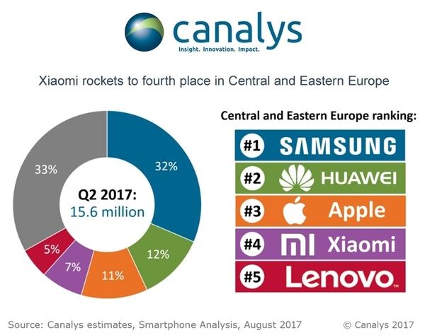 Huawei обошла Apple по продажам смартфонов в Центральной и Восточной Европе