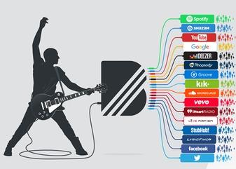 YouTube приобрел музыкальный стартап