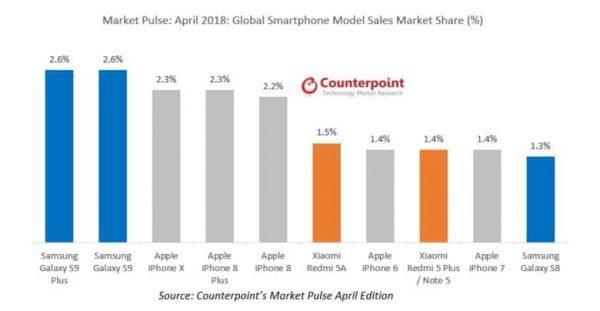 iPhone X больше не самый продаваемый смартфон в мире