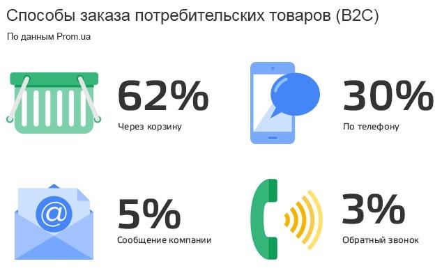 Заказ рекламы для магазиина продовольствие в украине