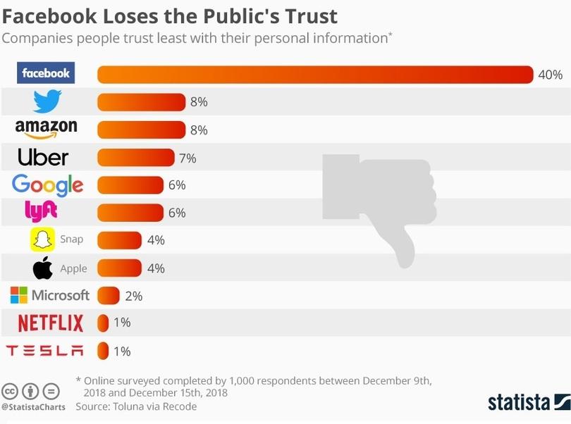 Фейсбук окончательно потеряла доверие пользователей из-за скандалов