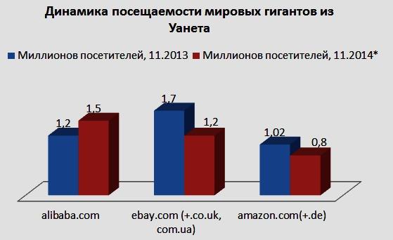Иностранные гиганты отбирают клиентов у украинских интернет-магазинов
