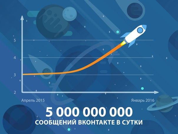Количество сообщений в соцсети «ВКонтакте» впервые превысило 5 млрд в сутки