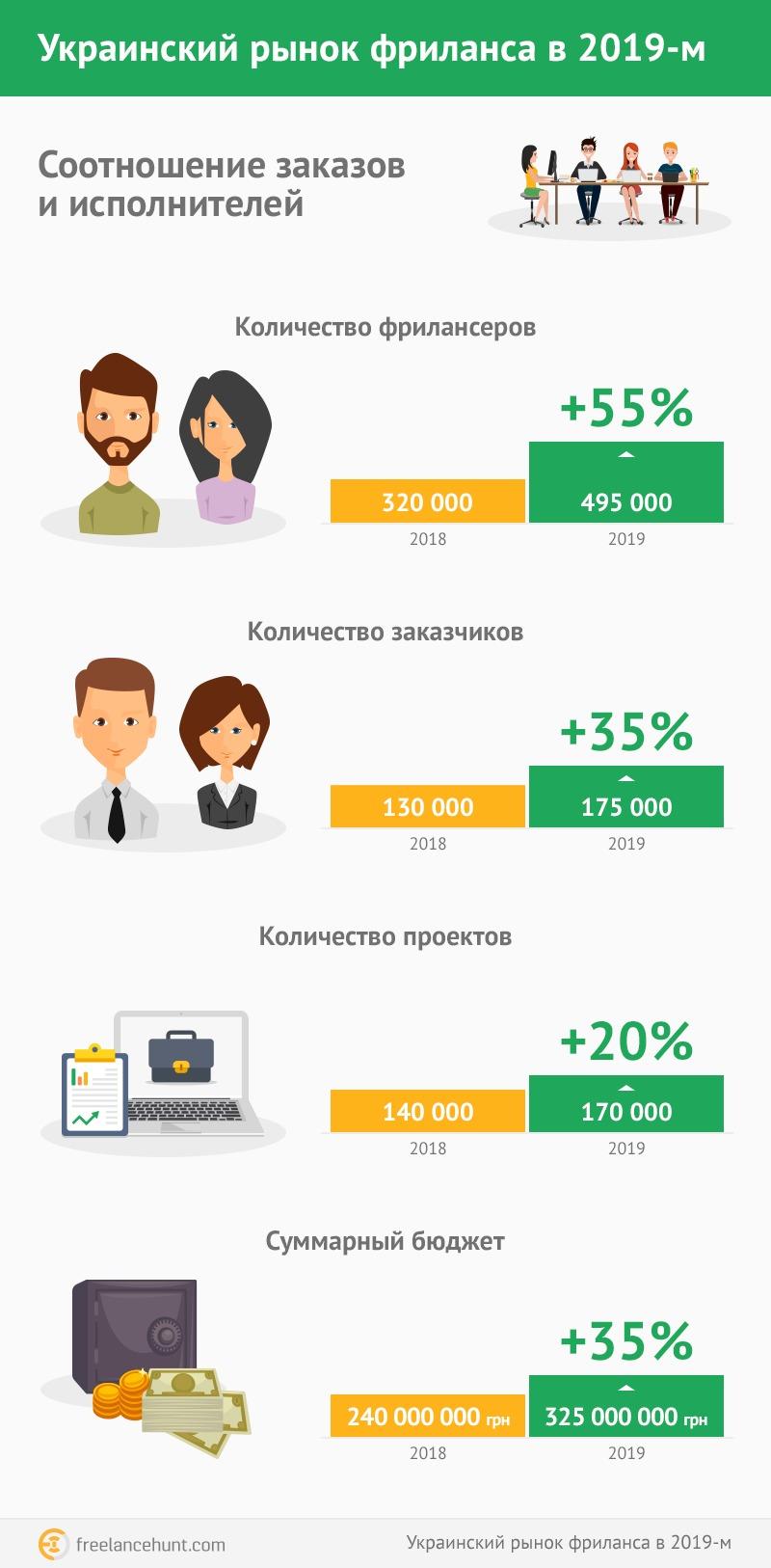 freelance на украине