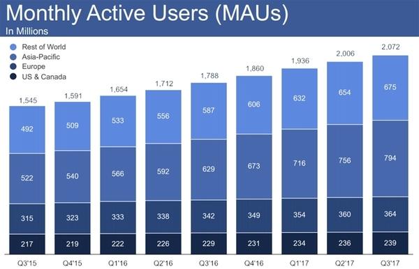 Количество активных пользователей Facebook продолжает расти