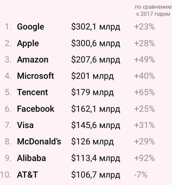 Стоимость брендов Google и Apple перевалила за $300 млрд