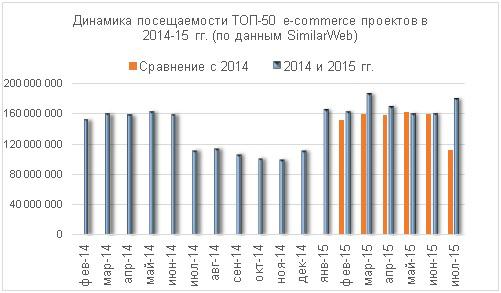 Динамика посещаемости ТОП-50 игроков e-commerce