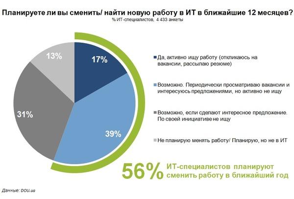 56% украинских IT-специалистов планируют сменить работу в ближайший год