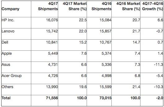 Рынок компьютеров падает 13 кварталов кряду