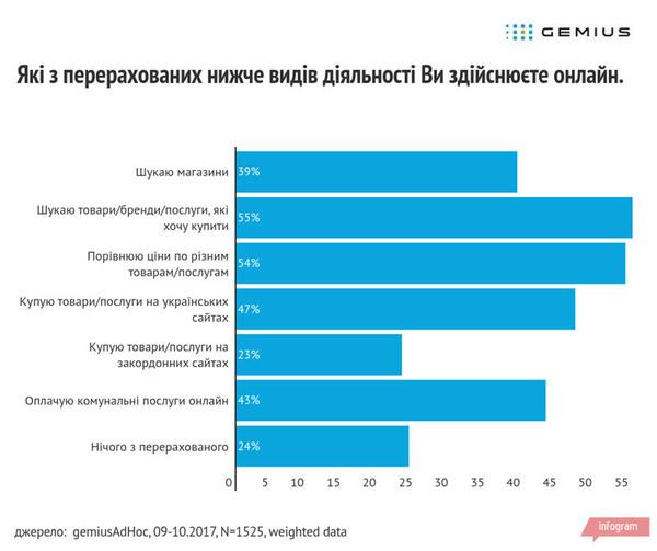 Больше половины взрослых украинцев покупают онлайн