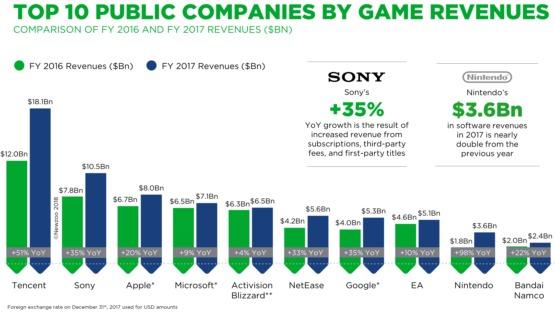 Apple вошла в тройку крупнейших компаний по объёму выручки от продажи игр
