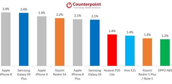 iPhone 8 – самый продаваемый смартфон в мире