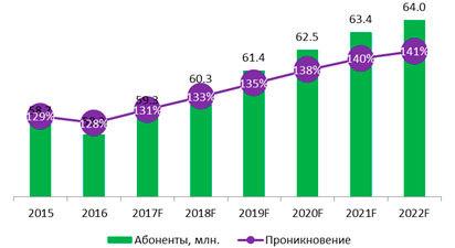 Проникновение смартфонов в Украине достигло 44%