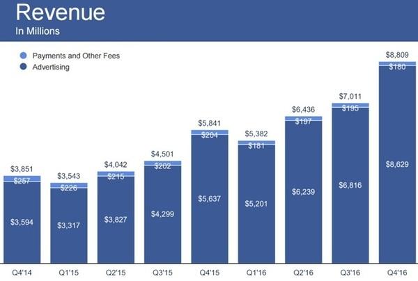 Ежемесячная аудитория Facebook приближается к отметке в 2 миллиарда