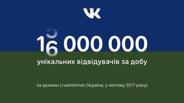 В течение суток 16 миллионов украинцев посетили «ВКонтакте»