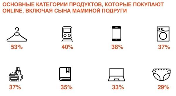 Как покупают онлайн украинцы