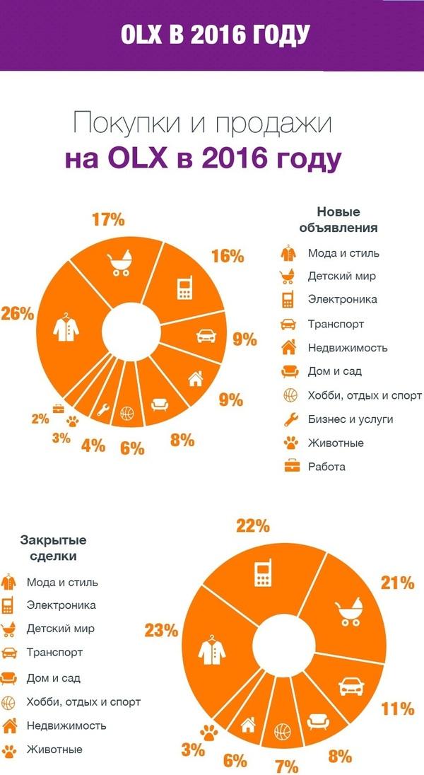 OLX рассказал о том, как украинцы пользовались сервисом в 2016 году