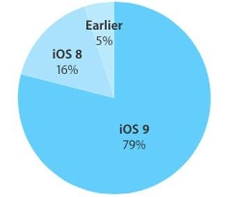 Четверо из пяти пользователей iOS уже обновились до 9 версии