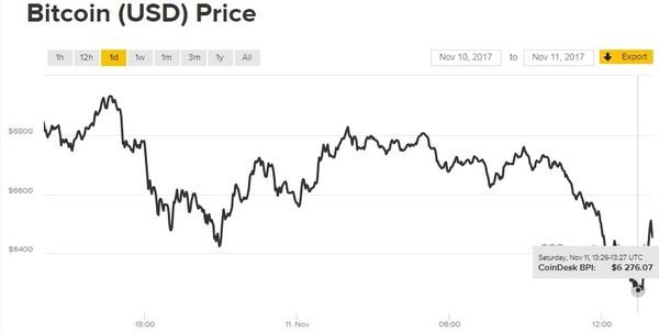 За три дня курс биткоин упал более чем на $1500