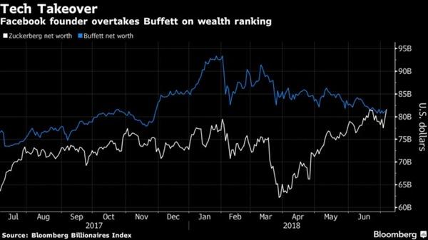 Марк Цукерберг вышел на третье место списка самых богатых людей