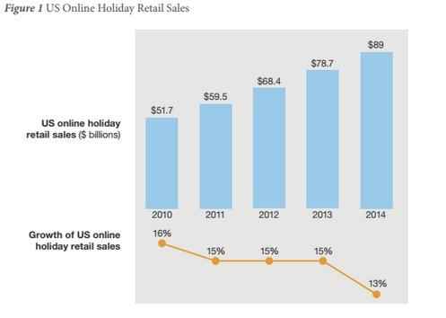 США: cумма онлайн-покупок на Рождество побьёт рекорд