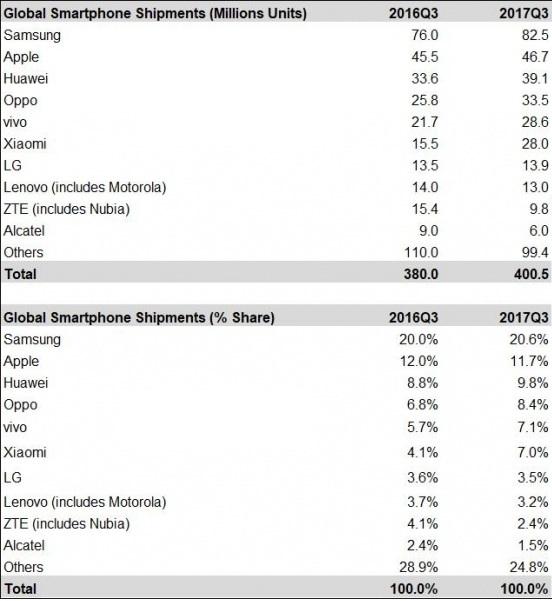 Рынок смартфонов превысил 400 млн штук благодаря «середнячкам»