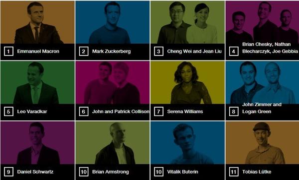 Цукерберг занял второе место в рейтинге самых влиятельных людей младше 40 лет