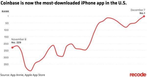 iOS-приложение, информирующее о курсе Bitcoin стало самым скачиваемым в США