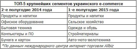ТОП-5 крупнейших сегментов украинского e-commerce