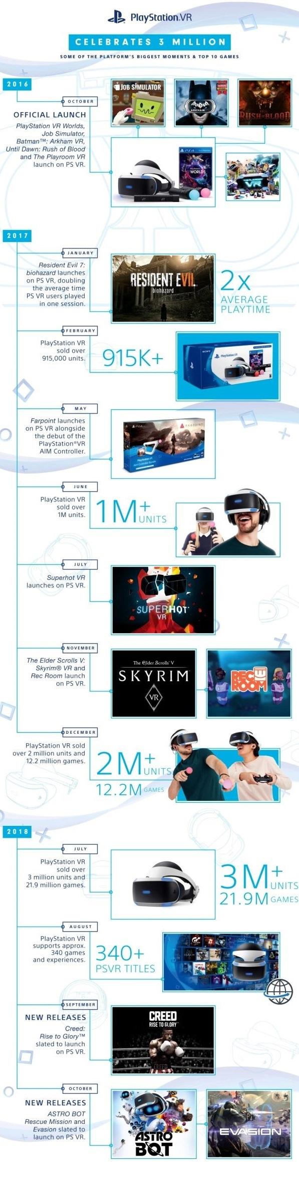 Продав 3 млн гарнитур PlayStation VR компания Sony оппубликовала статистику самых популярных VR-тайтлов