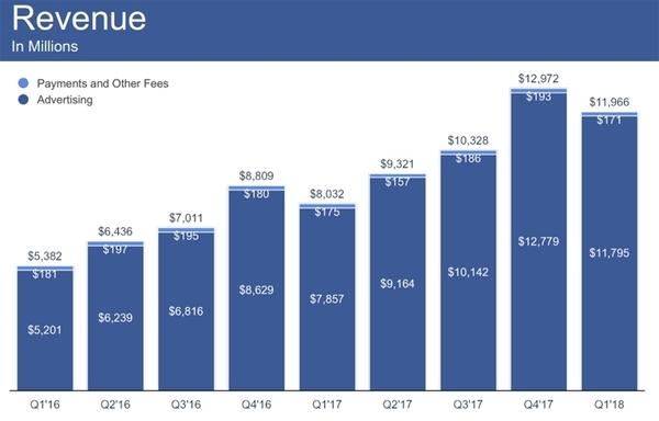 Суточное количество активных пользователей Facebook приблизилось к 1,5 млрд