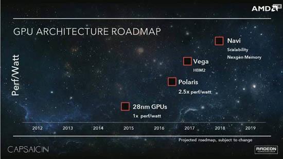 AMD анонсировала два новых поколения видеокарт